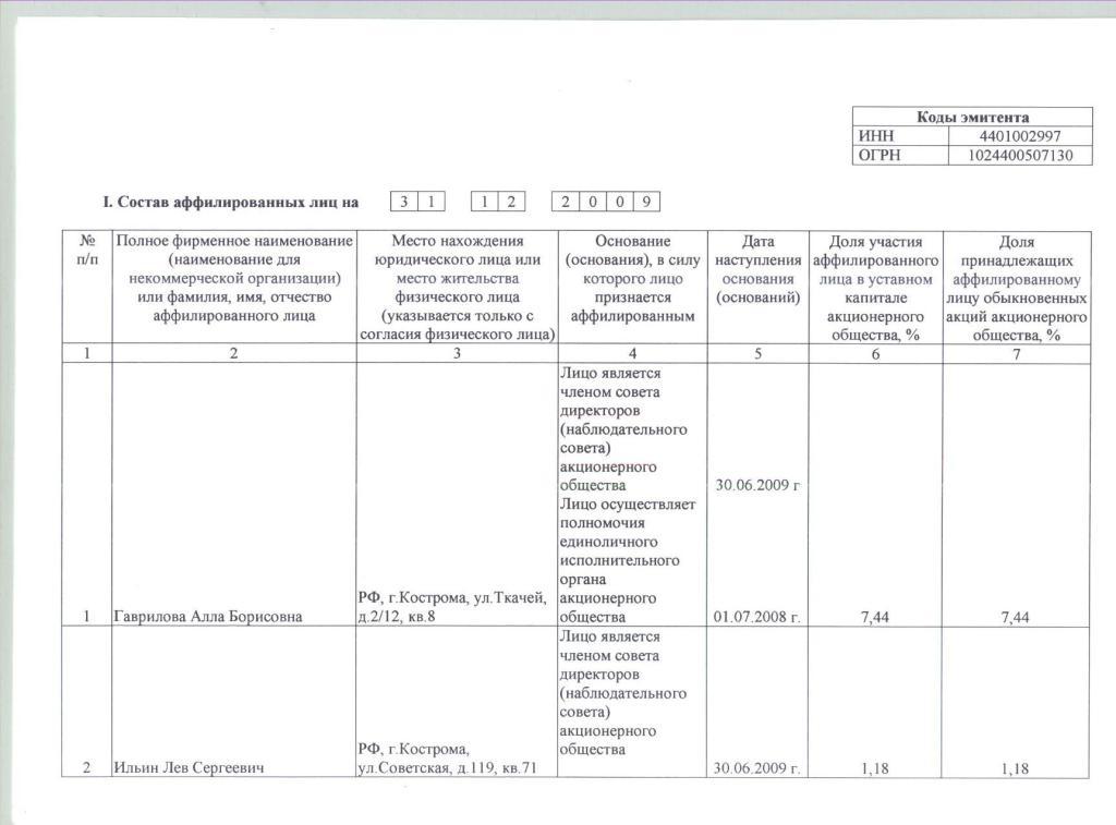 Список аффилированных лиц оао теплообменник в 2010г каталог стандартные кожухотрубные теплообменники